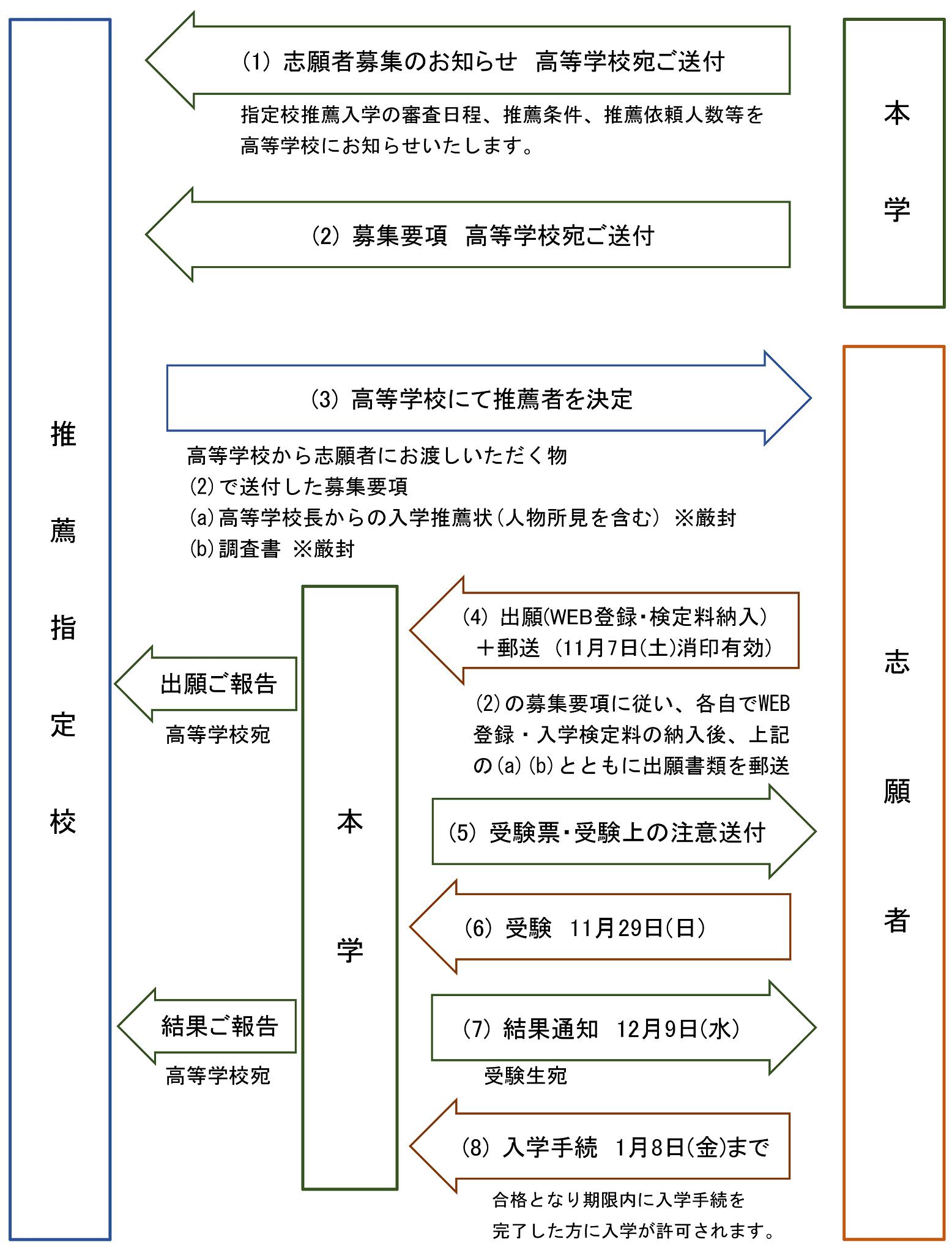 法政 大学 指定 校 推薦